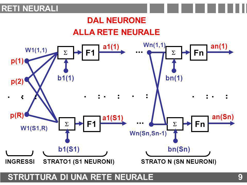 RETE NEURALE SOTTODIMENSIONATA: UNDERFITTING 20 ADDESTRAMENTO DI UNA RETE NEURALE 20 RETI NEURALI