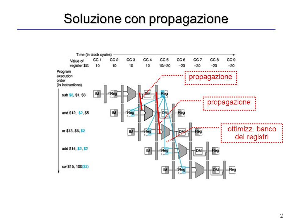 1 Criticità sui dati Consideriamo una sequenza di 5 istruzioni 2 criticità sui dati risolvibili mediante propagazione allo stadio EX