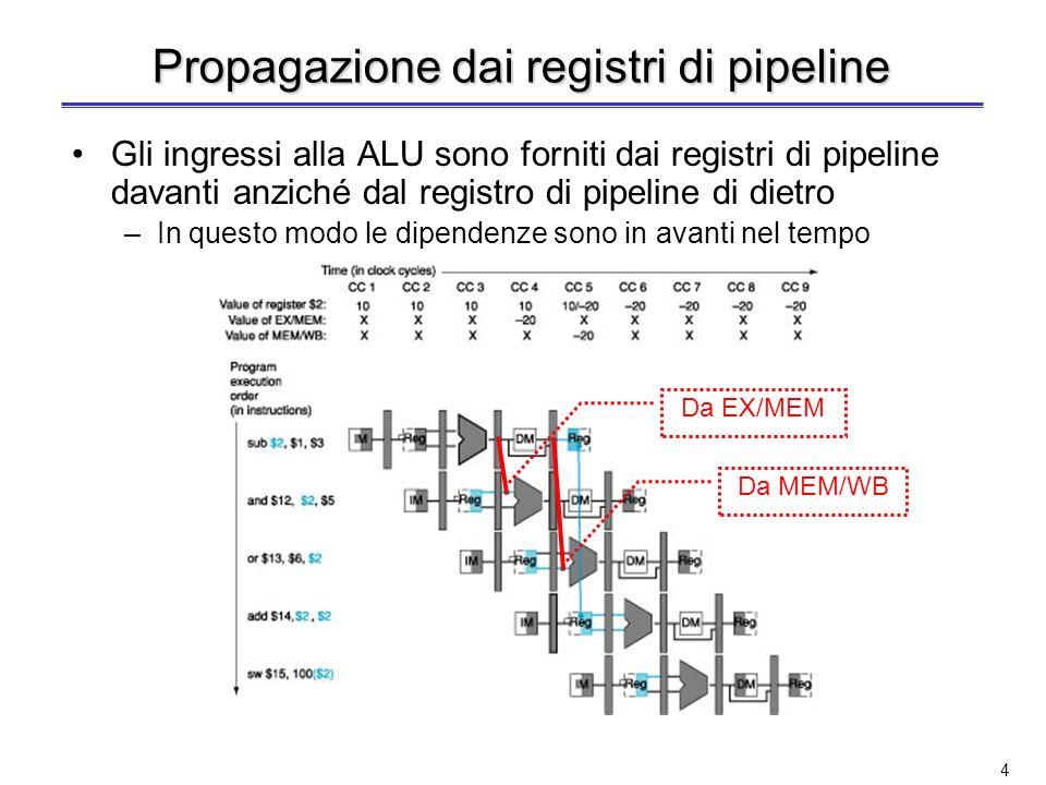4 Propagazione dai registri di pipeline Gli ingressi alla ALU sono forniti dai registri di pipeline davanti anziché dal registro di pipeline di dietro –In questo modo le dipendenze sono in avanti nel tempo Da EX/MEM Da MEM/WB