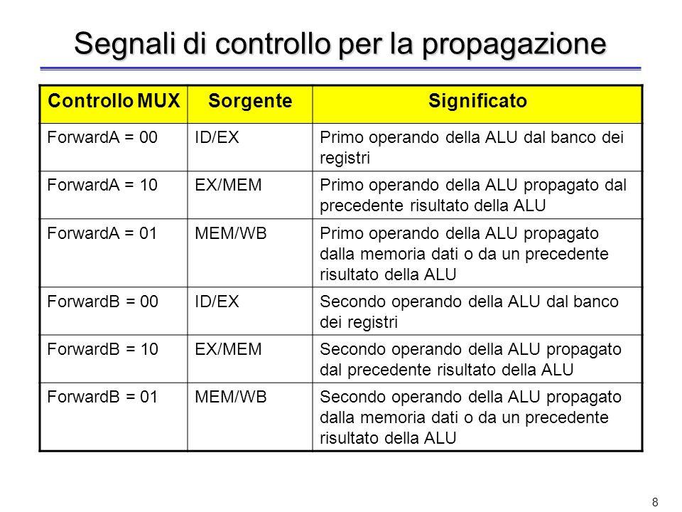 8 Segnali di controllo per la propagazione Controllo MUXSorgenteSignificato ForwardA = 00ID/EXPrimo operando della ALU dal banco dei registri ForwardA = 10EX/MEMPrimo operando della ALU propagato dal precedente risultato della ALU ForwardA = 01MEM/WBPrimo operando della ALU propagato dalla memoria dati o da un precedente risultato della ALU ForwardB = 00ID/EXSecondo operando della ALU dal banco dei registri ForwardB = 10EX/MEMSecondo operando della ALU propagato dal precedente risultato della ALU ForwardB = 01MEM/WBSecondo operando della ALU propagato dalla memoria dati o da un precedente risultato della ALU