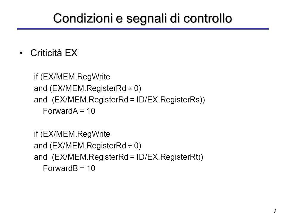 9 Condizioni e segnali di controllo Criticità EX if (EX/MEM.RegWrite and (EX/MEM.RegisterRd 0) and (EX/MEM.RegisterRd = ID/EX.RegisterRs)) ForwardA = 10 if (EX/MEM.RegWrite and (EX/MEM.RegisterRd 0) and (EX/MEM.RegisterRd = ID/EX.RegisterRt)) ForwardB = 10