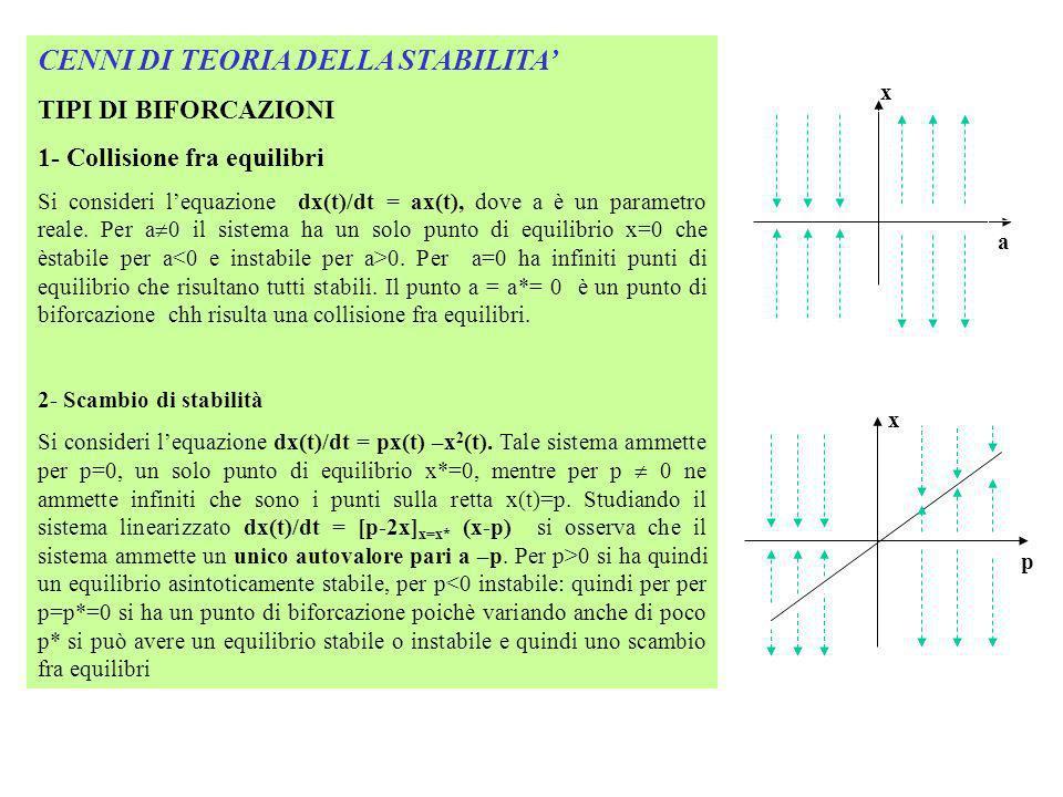CENNI DI TEORIA DELLA STABILITA TIPI DI BIFORCAZIONI 1- Collisione fra equilibri Si consideri lequazione dx(t)/dt = ax(t), dove a è un parametro reale