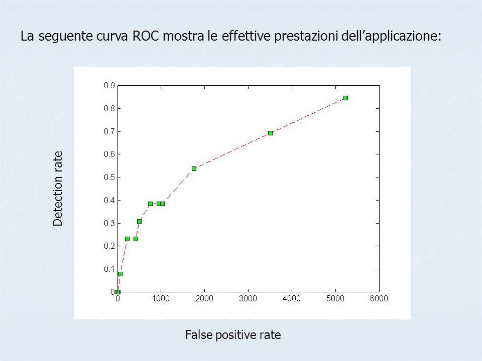 La seguente curva ROC mostra le effettive prestazioni dellapplicazione: Detection rate False positive rate
