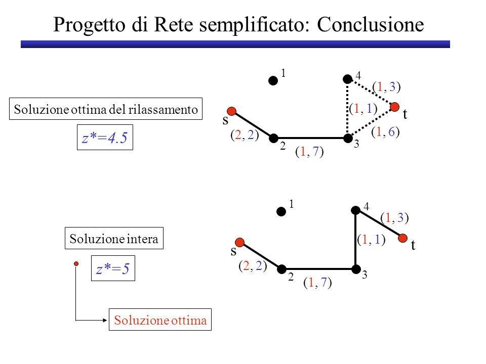 Progetto di Rete semplificato: Conclusione (2,(2, (1,(1, 2)2) 3)3) s t 1 3 2 4 (1,(1,7)7) (1,(1, (1,(1, 1)1) 6)6) Soluzione ottima del rilassamento z*