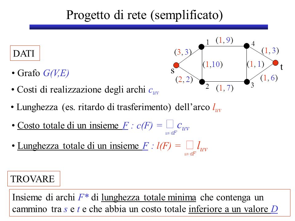 Progetto di rete (semplificato) DATI s t 1 3 2 4 Grafo G(V,E) TROVARE Insieme di archi F* di lunghezza totale minima che contenga un cammino tra s e t