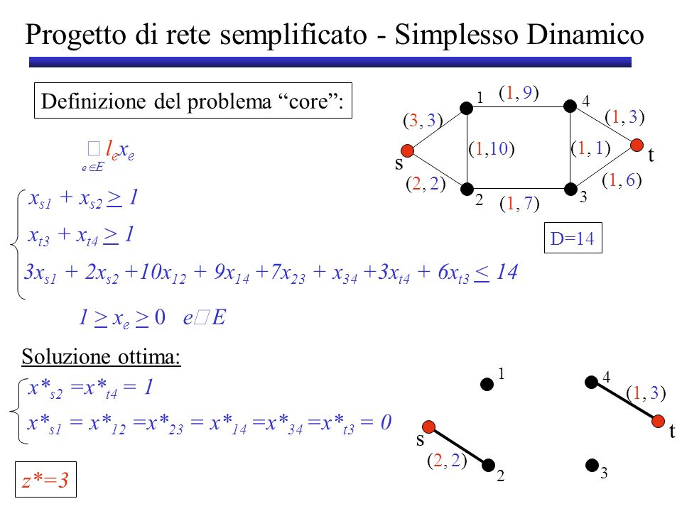 Progetto di rete semplificato - Simplesso Dinamico Oracolo di Separazione: Taglio s-t di peso minimo x* s1 +x* 12 +x* 23 =0 2)2)(2,(2, (1,(1,3)3) s t 1 3 2 4 x* vettore delle capacità x s1 +x 12 +x 23 > 1 Capacità del taglio minimo < 1 Vincolo violato