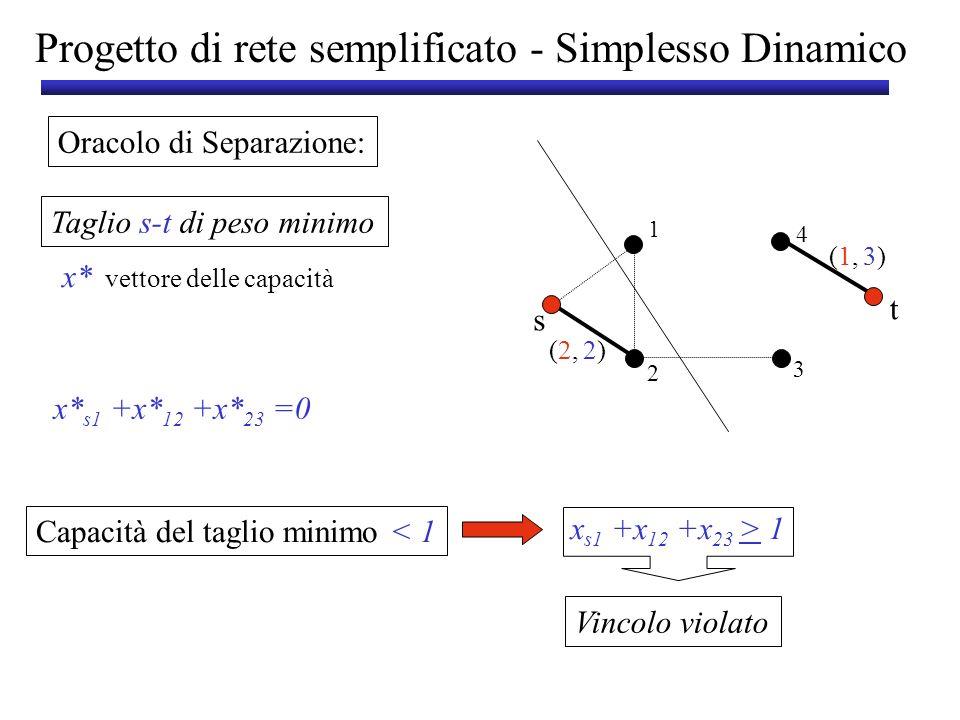 Progetto di rete semplificato - Simplesso Dinamico Soluzione ottima: x* s1 =x* 23 =x* t4 = 1 x* s2 = x* 12 = x* 14 =x* 34 =x* t3 = 0 z*=4 (2,(2, (1,(1, 2)2) 3)3) s t 1 3 2 4 (1,(1,7)7) 1 > x e > 0 e E x s1 + x s2 > 1 x t3 + x t4 > 1 l e x e e 3x s1 + 2x s2 +10x 12 + 9x 14 +7x 23 + x 34 +3x t4 + 6x t3 < 14 Nuovo problema (3,(3, (1,(1, (2,(2, (1,(1, (1,(1, (1,(1, (1,(1, (1,(1, 3)3) 10) 2)2) 7)7) 3)3) 9)9) 1)1) 6)6) s t 1 3 2 4 D=14 x s1 +x 12 +x 23 > 1