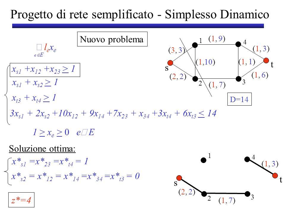 Progetto di rete semplificato - Simplesso Dinamico Oracolo di Separazione: Taglio s-t di peso minimo (2,(2, (1,(1, 2)2) 3)3) s t 1 3 2 4 x* vettore delle capacità Capacità del taglio minimo < 1 x 14 +x 34 +x 3t > 1 Vincolo violato x* 14 +x* 34 +x* 3t =0