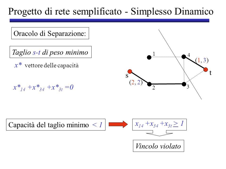 Progetto di rete semplificato - Simplesso Dinamico Oracolo di Separazione: Taglio s-t di peso minimo (2,(2, (1,(1, 2)2) 3)3) s t 1 3 2 4 x* vettore de