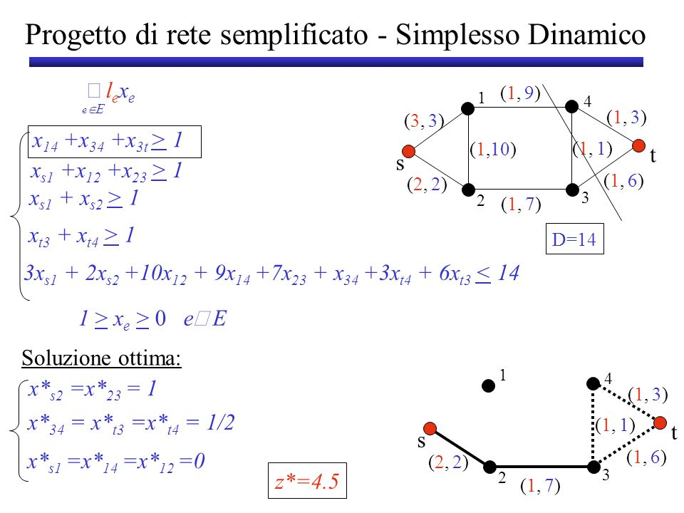 Progetto di Rete semplificato: Conclusione (2,(2, (1,(1, 2)2) 3)3) s t 1 3 2 4 (1,(1,7)7) (1,(1, (1,(1, 1)1) 6)6) Soluzione ottima del rilassamento z*=4.5 (2,(2, (1,(1, 2)2) 3)3) s t 1 3 2 4 (1,(1,7)7) (1,(1,1)1) Soluzione intera z*=5 Soluzione ottima