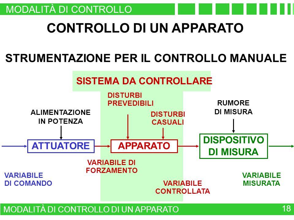 SISTEMA DA CONTROLLARE CONTROLLO DI UN APPARATO STRUMENTAZIONE PER IL CONTROLLO MANUALE DISPOSITIVO DI MISURA VARIABILE DI COMANDO VARIABILE MISURATA ALIMENTAZIONE IN POTENZA RUMORE DI MISURA VARIABILE CONTROLLATA VARIABILE DI FORZAMENTO DISTURBI PREVEDIBILI DISTURBI CASUALI ATTUATOREAPPARATO MODALITÀ DI CONTROLLO DI UN APPARATO 18 MODALITÀ DI CONTROLLO