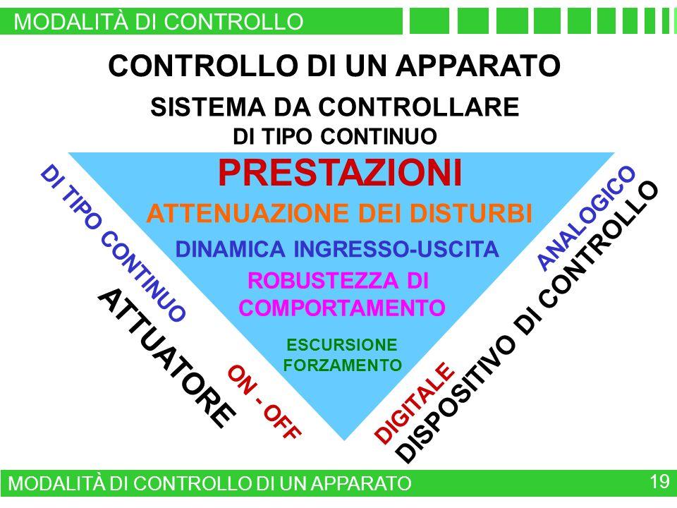 CONTROLLO DI UN APPARATO SISTEMA DA CONTROLLARE DI TIPO CONTINUO DISPOSITIVO DI CONTROLLO DIGITALE ANALOGICO ATTUATORE DI TIPO CONTINUO ON - OFF PRESTAZIONI ATTENUAZIONE DEI DISTURBI DINAMICA INGRESSO-USCITA ROBUSTEZZA DI COMPORTAMENTO ESCURSIONE FORZAMENTO MODALITÀ DI CONTROLLO MODALITÀ DI CONTROLLO DI UN APPARATO 19