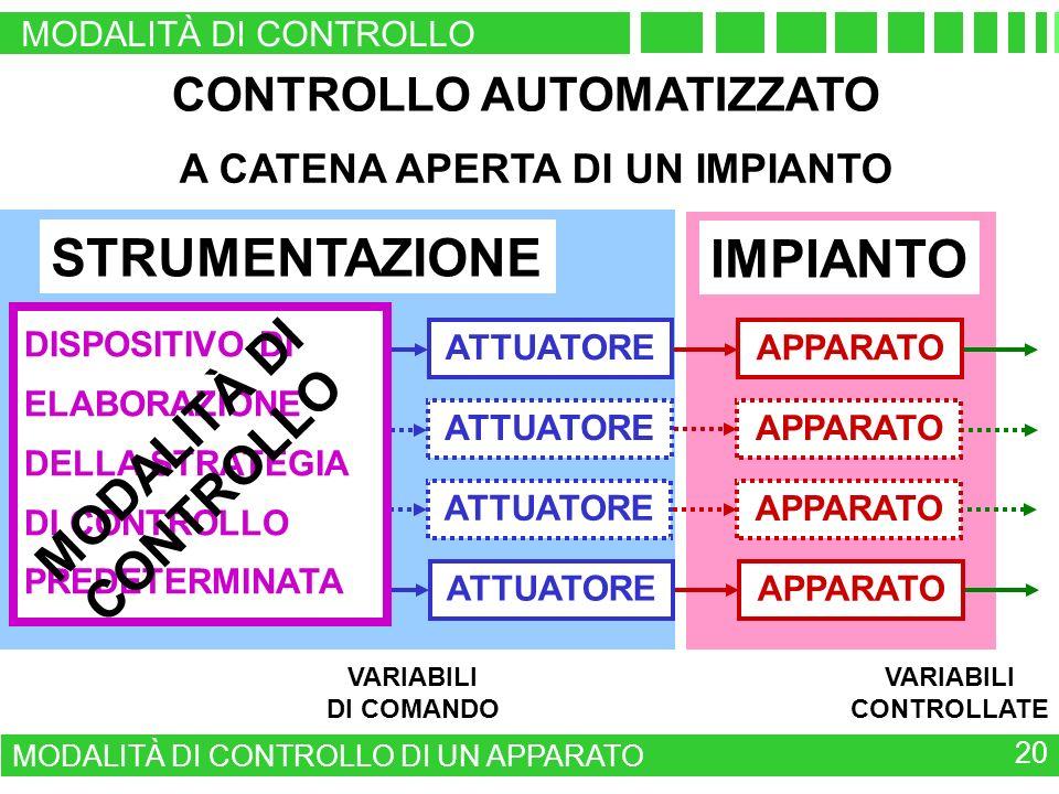 STRUMENTAZIONE A CATENA APERTA DI UN IMPIANTO VARIABILI CONTROLLATE VARIABILI DI COMANDO IMPIANTO ATTUATORE APPARATO ATTUATORE APPARATO ATTUATORE APPARATO ATTUATORE APPARATO DISPOSITIVO DI ELABORAZIONE DELLA STRATEGIA DI CONTROLLO PREDETERMINATA MODALITÀ DI CONTROLLO CONTROLLO AUTOMATIZZATO MODALITÀ DI CONTROLLO MODALITÀ DI CONTROLLO DI UN APPARATO 20