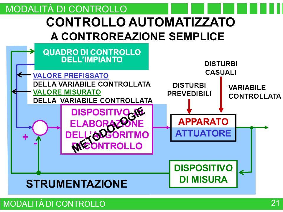 CONTROLLO AUTOMATIZZATO A CONTROREAZIONE SEMPLICE VARIABILE CONTROLLATA DISPOSITIVO DI MISURA DISPOSITIVO DI ELABORAZIONE DELLALGORITMO DI CONTROLLO VALORE PREFISSATO DELLA VARIABILE CONTROLLATA + - STRUMENTAZIONE QUADRO DI CONTROLLO DELLIMPIANTO APPARATO ATTUATORE METODOLOGIE DISTURBI PREVEDIBILI DISTURBI CASUALI VALORE MISURATO DELLA VARIABILE CONTROLLATA MODALITÀ DI CONTROLLO 21