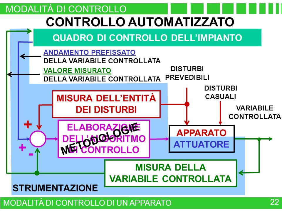 STRUMENTAZIONE CONTROLLO AUTOMATIZZATO VARIABILE CONTROLLATA MISURA DELLA VARIABILE CONTROLLATA ELABORAZIONE DELLALGORITMO DI CONTROLLO ANDAMENTO PREFISSATO DELLA VARIABILE CONTROLLATA + - QUADRO DI CONTROLLO DELLIMPIANTO METODOLOGIE APPARATO ATTUATORE + DISTURBI CASUALI DISTURBI PREVEDIBILI MISURA DELLENTITÀ DEI DISTURBI VALORE MISURATO DELLA VARIABILE CONTROLLATA MODALITÀ DI CONTROLLO MODALITÀ DI CONTROLLO DI UN APPARATO 22