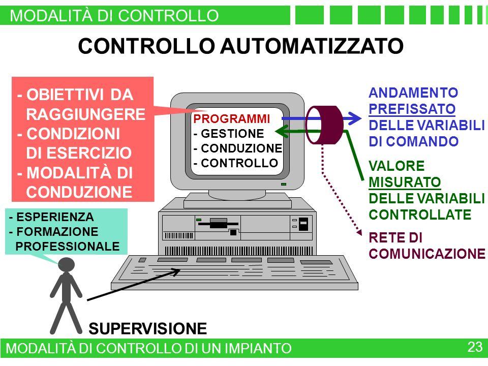 CONTROLLO AUTOMATIZZATO ANDAMENTO PREFISSATO DELLE VARIABILI DI COMANDO SUPERVISIONE VALORE MISURATO DELLE VARIABILI CONTROLLATE - ESPERIENZA - FORMAZIONE PROFESSIONALE - OBIETTIVI DA RAGGIUNGERE - CONDIZIONI DI ESERCIZIO - MODALITÀ DI CONDUZIONE RETE DI COMUNICAZIONE PROGRAMMI - GESTIONE - CONDUZIONE - CONTROLLO MODALITÀ DI CONTROLLO MODALITÀ DI CONTROLLO DI UN IMPIANTO 23