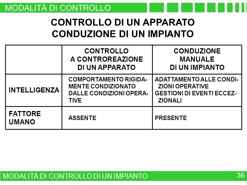 CONTROLLO DI UN APPARATO CONDUZIONE DI UN IMPIANTO CONTROLLO A CONTROREAZIONE DI UN APPARATO CONDUZIONE MANUALE DI UN IMPIANTO INTELLIGENZA COMPORTAMENTO RIGIDA- MENTE CONDIZIONATO DALLE CONDIZIONI OPERA- TIVE ADATTAMENTO ALLE CONDI- ZIONI OPERATIVE GESTIONI DI EVENTI ECCEZ- ZIONALI FATTORE UMANO ASSENTEPRESENTE MODALITÀ DI CONTROLLO MODALITÀ DI CONTROLLO DI UN IMPIANTO 36
