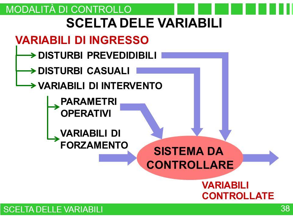 VARIABILI DI INGRESSO SISTEMA DA CONTROLLARE VARIABILI DI FORZAMENTO VARIABILI CONTROLLATE PARAMETRI OPERATIVI SCELTA DELE VARIABILI DISTURBI PREVEDIDIBILI VARIABILI DI INTERVENTO DISTURBI CASUALI MODALITÀ DI CONTROLLO SCELTA DELLE VARIABILI 38