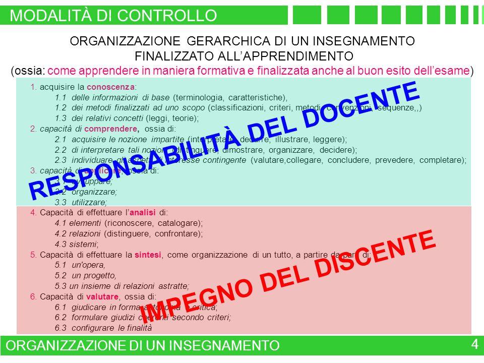 MODALITÀ DI CONTROLLO ORGANIZZAZIONE DI UN INSEGNAMENTO 4 1. acquisire la conoscenza: 1.1 delle informazioni di base (terminologia, caratteristiche),
