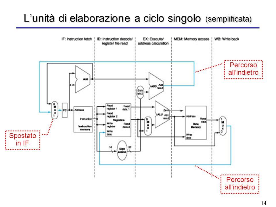 13 Come progettare lunità di elaborazione? La suddivisione dellistruzione in 5 stadi implica che in ogni ciclo di clock siano in esecuzione 5 istruzio