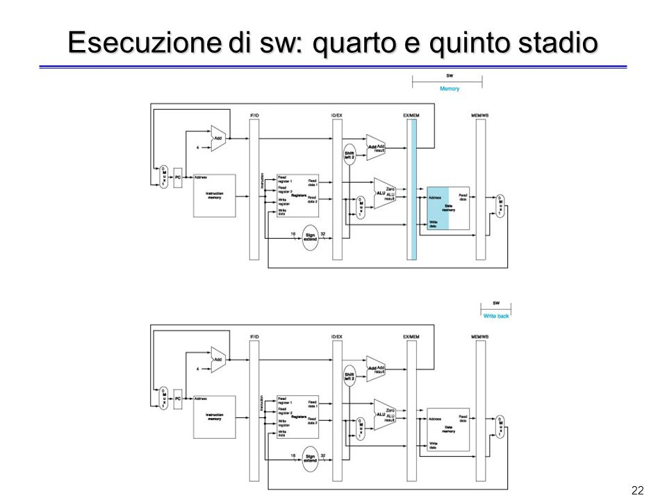 21 Esecuzione di sw: terzo stadio (le attività nei primi due stadi sono identiche allistruz di prima) Il valore del secondo registro viene scritto nel