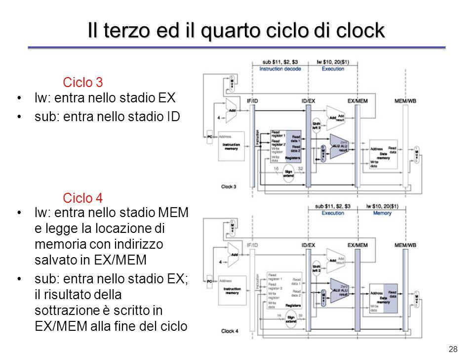 27 Il primo ed il secondo ciclo di clock lw: entra nella pipeline sub: entra nella pipeline lw: entra nello stadio ID Ciclo 1 Ciclo 2
