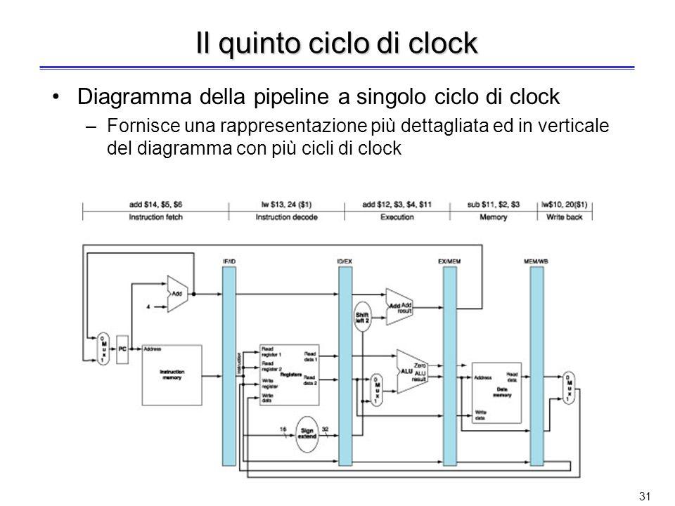 30 Cinque istruzioni in esecuzione Diagramma della pipeline con più cicli di clock –Fornisce una rappresentazione semplificata orientata allutilizzazi