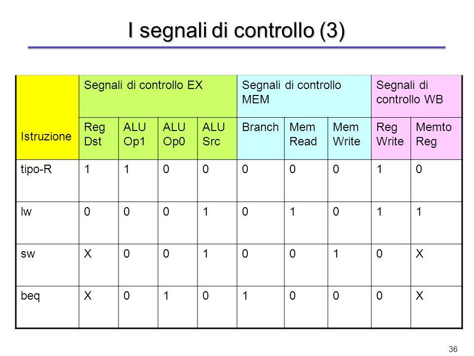 35 I segnali di controllo (2) Si raggruppano i segnali di controllo in base agli stadi della pipeline: Prelievo dellistruzione –Identico per tutte le