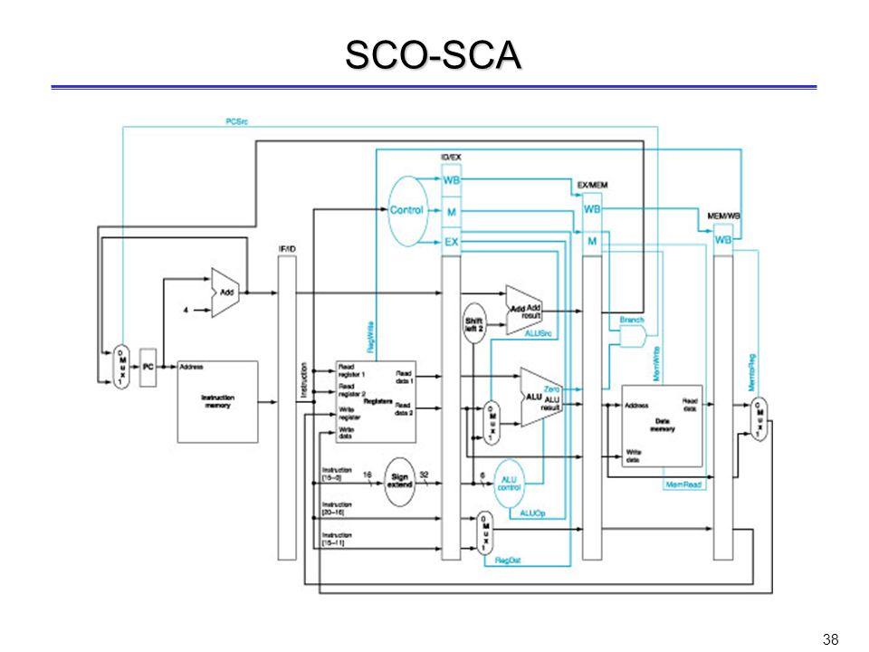 37 SCO I registri di pipeline contengono anche i valori dei segnali di controllo –9 variabili di controllo da un bit ciacuna (di cui 2 per lo SCO ALU,
