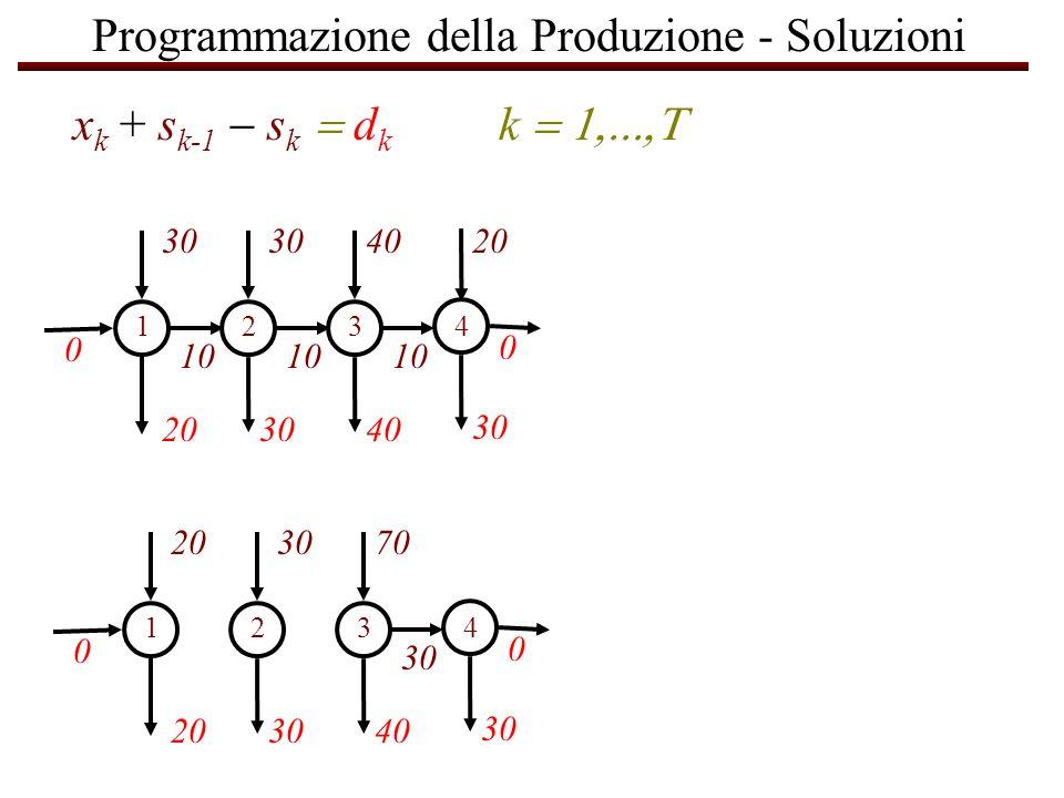 Programmazione della Produzione - Soluzioni 30 10 203040 30 1234 40 10 20 0 0 30 203040 30 1234 70 30 0 0 x k + s k-1 s k d k k