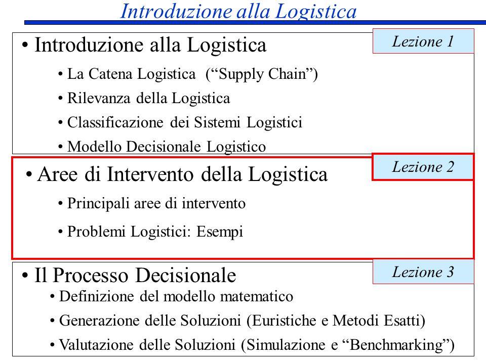 Modello Decisionale Logistico Modello Decisionale Logistico Strategie Logistiche Infrastrutture Logistiche Architetture di Supporto alle Decisioni Generazione delle Soluzioni Valutazione delle Soluzioni - MTS-MTO (Push-Pull) - Just in Time - Aggregazione (produzione, trasporto) - Hub and Spoke - Linguaggi di Modellazione - Fogli elettronici, Data Base - GUI, GIS - Architetture Client/Server - Ottimizzazione (interattiva) - Metodi Euristici - Simulazione - Benchmarking Metodi Quantitativi di Supporto alle Decisioni