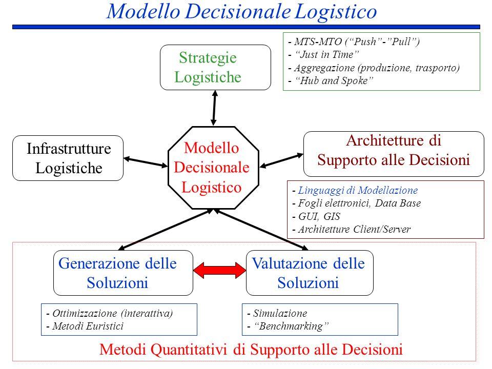 Modello Decisionale Logistico Modello Decisionale Logistico Strategie Logistiche Infrastrutture Logistiche Architetture di Supporto alle Decisioni Gen