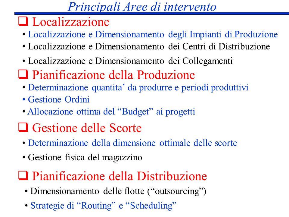 Principali Aree di intervento Localizzazione Pianificazione della Distribuzione Gestione delle Scorte Pianificazione della Produzione Localizzazione e