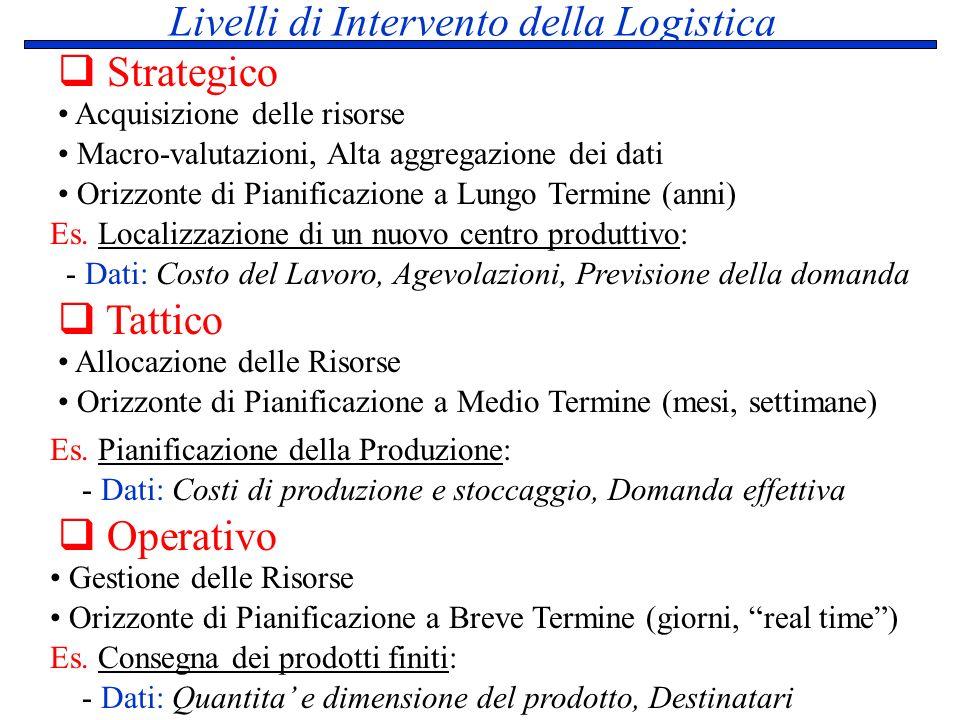 Livelli di Intervento della Logistica Strategico Operativo Tattico Acquisizione delle risorse Macro-valutazioni, Alta aggregazione dei dati Orizzonte