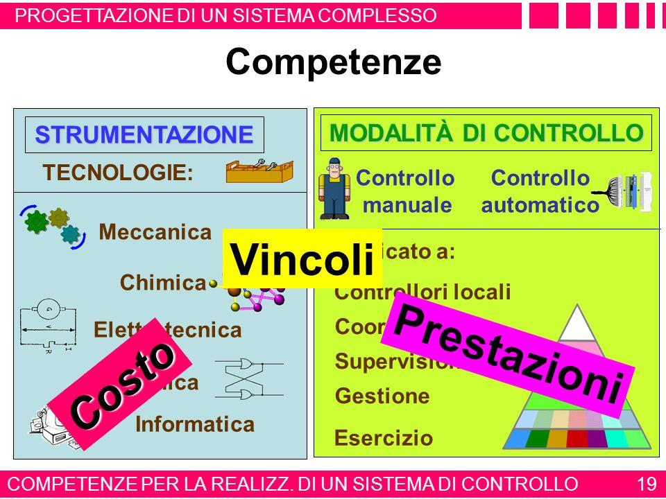 PROGETTAZIONE DI UN SISTEMA COMPLESSO 18 FORMAZONE CULTURALE SCIENZE DI BASE DELLINGEGNERIA AUTOMAZIONE INDUSTRIALE ARCHITETTURA DEL SISTEMA CONTROLLA