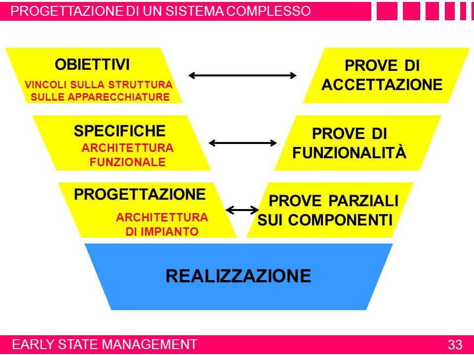 32 ORGANIZZAZIONE DELLA REALIZZAZIONE PROGETTAZIONE DI UN SISTEMA COMPLESSOREALIZZAZIONE Analisi del sistema da controllare Progettazione del sistema