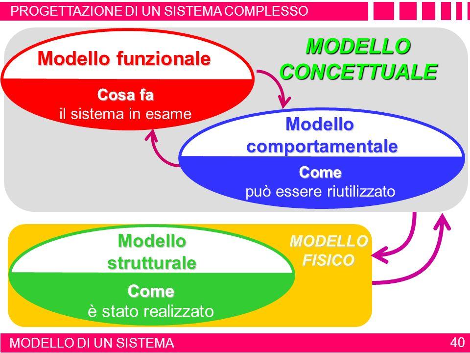 PROGETTAZIONE DI UN SISTEMA COMPLESSO rappresentazione astratta Un modello costituisce una rappresentazione astratta di un sistema (fisico o concettua
