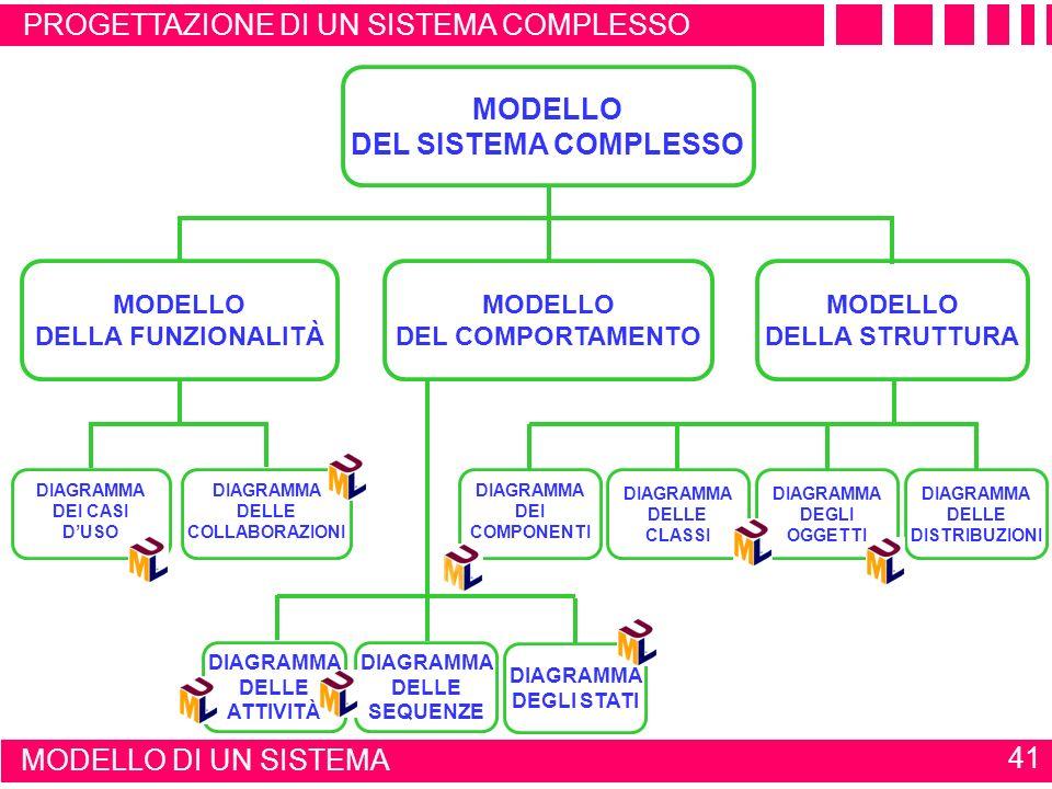 MODELLOFISICO MODELLOCONCETTUALE 40 Modello funzionale MODELLO DI UN SISTEMA DESCRIZIONE PUNTUALE DELLE ATTIVITÀ E DELLE PRESTAZIONI Cosa fa il sistem