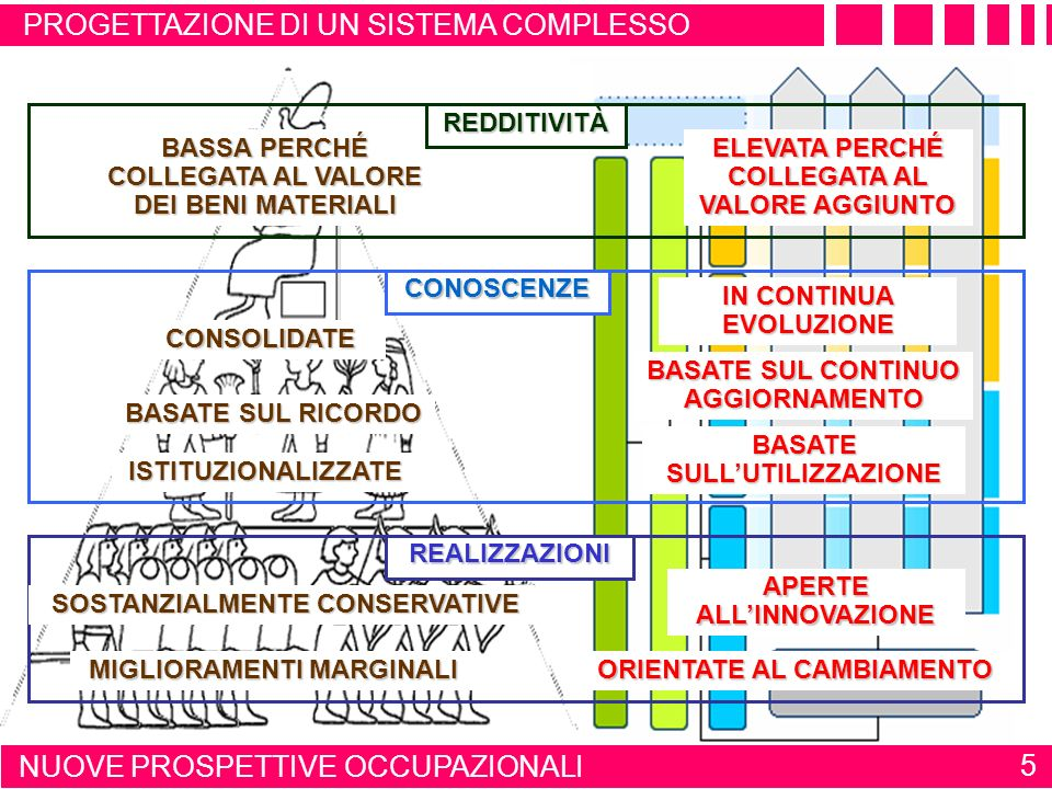 Formulazione Consistenza Modello Consistenza Implementazione Validazione Validazione Validazione Verifica Consistenza Altro modello VerificaInformale VerificaFormale 45 RUOLO DEL MODELLO NELLA PROGETTAZIONE PROGETTAZIONE DI UN SISTEMA COMPLESSO Esperti di dominio