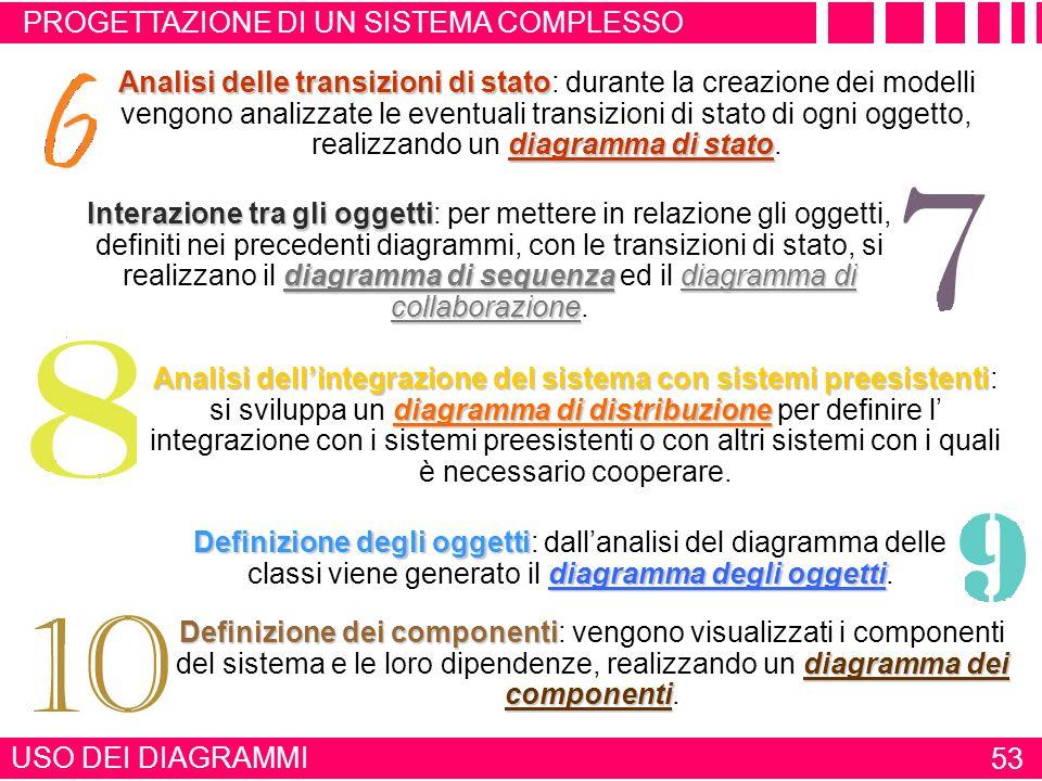 USO DEI DIAGRAMMI 52 Uso dei diagrammi UML Definizione delle attività diagramma delle attività Definizione delle attività: attraverso colloqui con lut