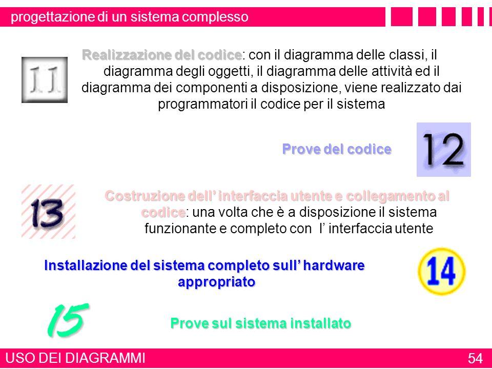 USO DEI DIAGRAMMI 53 IL LINGUAGGIO UML Analisi delle transizioni di stato diagramma di stato Analisi delle transizioni di stato: durante la creazione