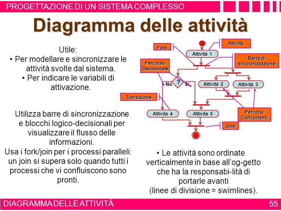 USO DEI DIAGRAMMI 54 IL LINGUAGGIO UML progettazione di un sistema complesso Realizzazione del codice Realizzazione del codice: con il diagramma delle