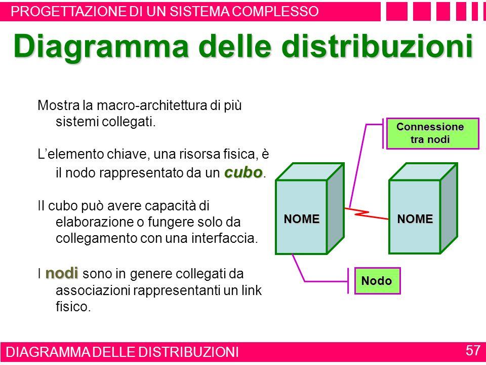 DIAGRAMMA DELLE CLASSI 56 Diagramma delle classi oggetti del sistema Descrizione orientata agli oggetti del sistema. nome attributi operazioni Ogni cl