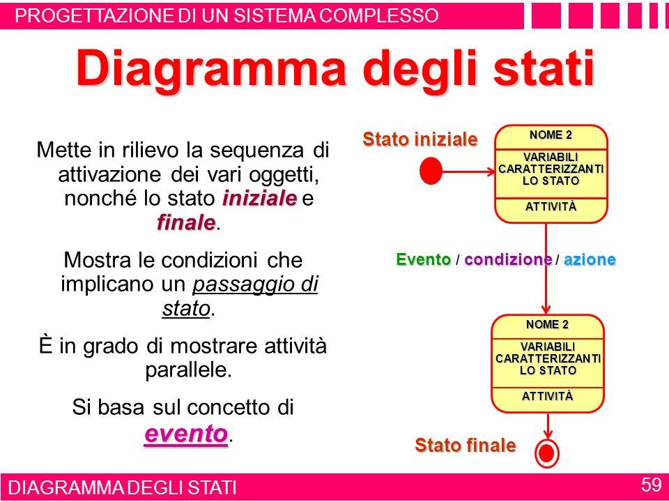 DIAGRAMMA DEI CASI DUSO 58 Diagramma dei casi duso attori Interazioni tra sistema ed entità esterne (cioè gli utilizzatori, detti attori ). x y Quindi