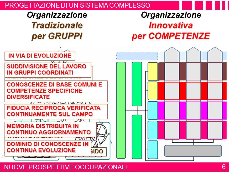 PROGETTAZIONE DI UN SISTEMA COMPLESSO 6 NUOVE PROSPETTIVE OCCUPAZIONALI OrganizzazioneTradizionale per GRUPPI OrganizzazioneInnovativa per COMPETENZE CRISTALLIZZATA ASSEGNAZIONE INDIVIDUALE DEL LAVORO COMPETENZE INDIVIDUALI DIVERSIFICATE FIDUCIA RECIPROCA ASSOLUTA MA NON VERIFICATA MEMORIA COLLETTIVA TACITA E RADICATA DOMINIO DI CONOSCENZE RIGIDO IN VIA DI EVOLUZIONE SUDDIVISIONE DEL LAVORO IN GRUPPI COORDINATI CONOSCENZE DI BASE COMUNI E COMPETENZE SPECIFICHE DIVERSIFICATE FIDUCIA RECIPROCA VERIFICATA CONTINUAMENTE SUL CAMPO MEMORIA DISTRIBUITA IN CONTINUO AGGIORNAMENTO DOMINIO DI CONOSCENZE IN CONTINUA EVOLUZIONE