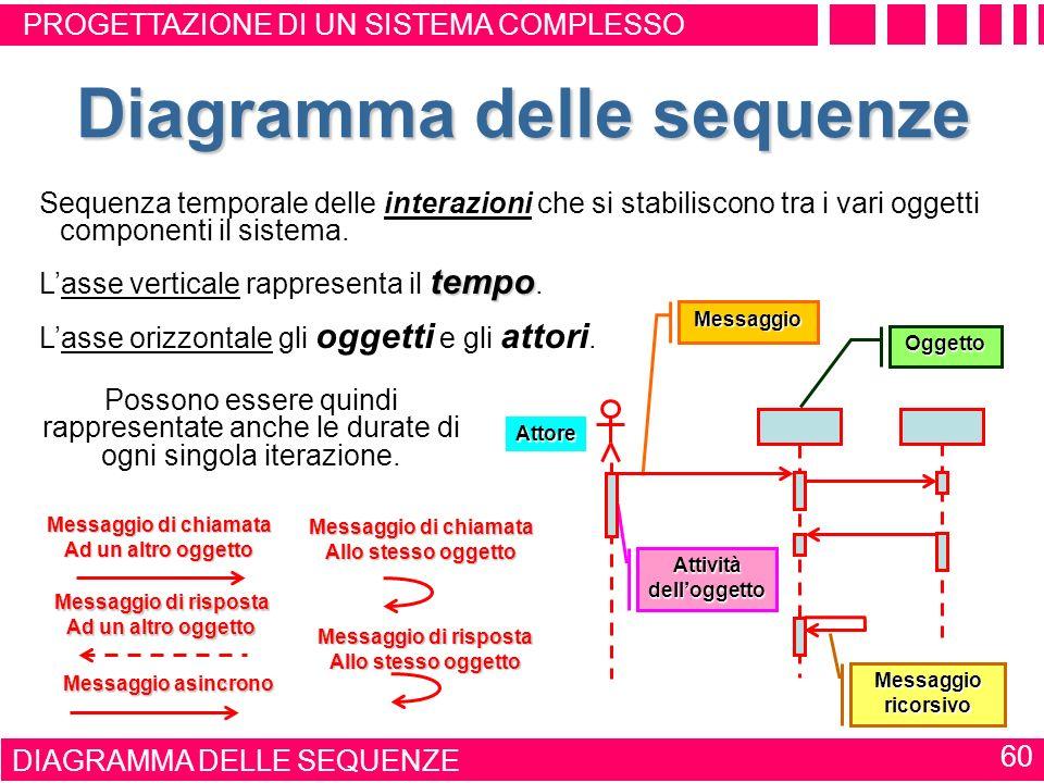 DIAGRAMMA DEGLI STATI 59 Diagramma degli stati iniziale finale Mette in rilievo la sequenza di attivazione dei vari oggetti, nonché lo stato iniziale