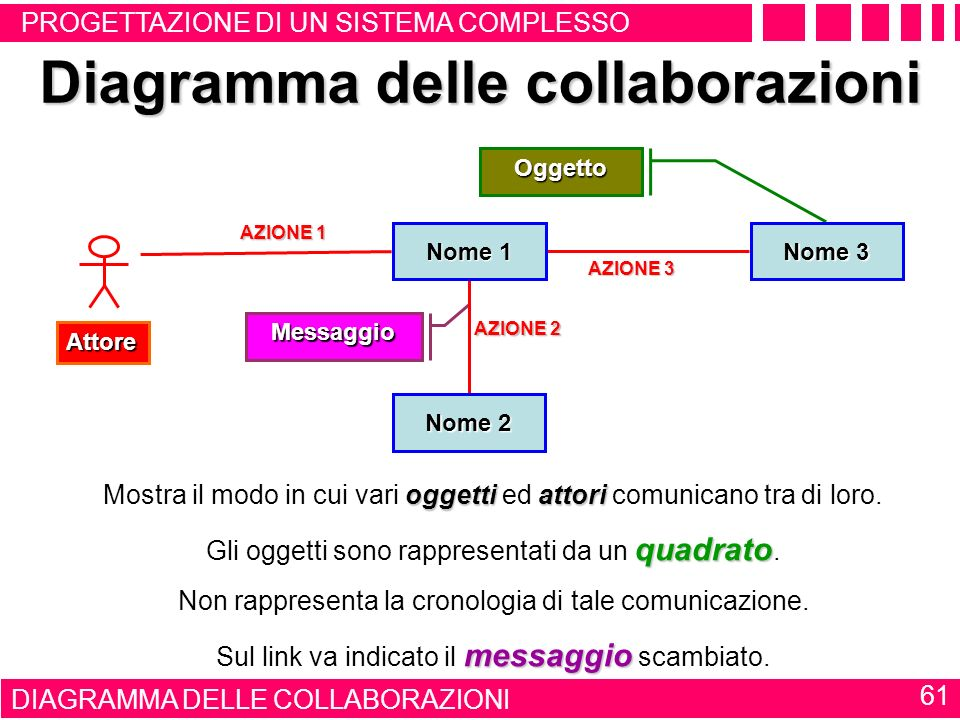 DIAGRAMMA DELLE SEQUENZE 60 Diagramma delle sequenze Sequenza temporale delle interazioni che si stabiliscono tra i vari oggetti componenti il sistema