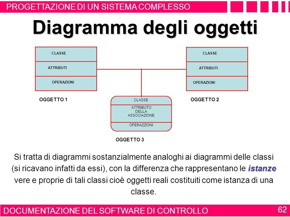 DIAGRAMMA DELLE COLLABORAZIONI 61 Diagramma delle collaborazioni oggettiattori Mostra il modo in cui vari oggetti ed attori comunicano tra di loro. qu