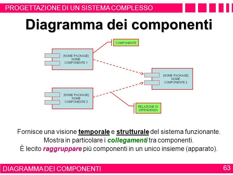 DOCUMENTAZIONE DEL SOFTWARE DI CONTROLLO 62 Diagramma degli oggetti istanze Si tratta di diagrammi sostanzialmente analoghi ai diagrammi delle classi