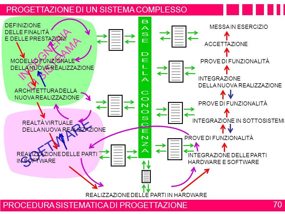 NORME ESA E UML 69 LO STANDARD ESA PSS-05 SI INTERFACCIA TOTALMENTE CON IL CICLO DI SVILUPPO UML UML PUÒ QUINDI ESSERE EFFICACEMENTE UTILIZZATO NELLA
